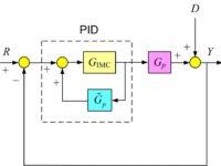 طراحی PID به روش کنترل مدل درونی (IMC)