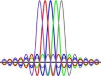 مدولاسیون تقسیم فرکانس عمود برهم (OFDM)